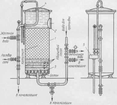 Схема натрий катионитного фильтра