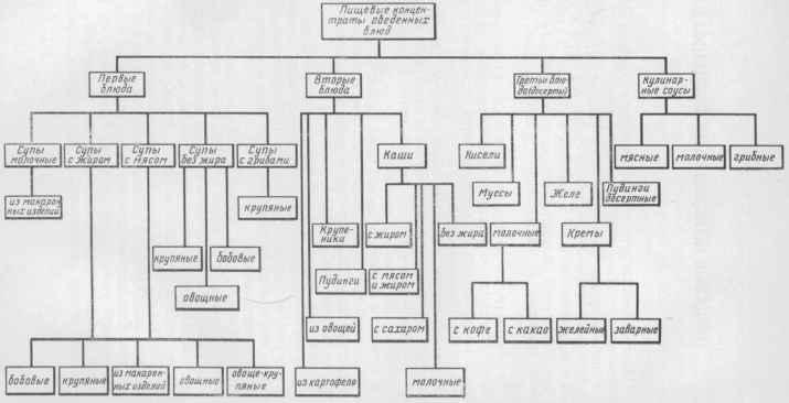 Классификация пищевых