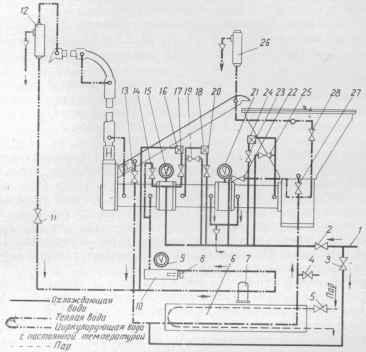 Схема работы трехзонной автоматической темперирующей машины системы Лауенштейн: 1 - водяная магистраль; 2...