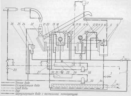 Схема работы четырехзонной автоматической темперирующей машины: 1 - вентиль для подачи воды в бачок для подогрева; 2...