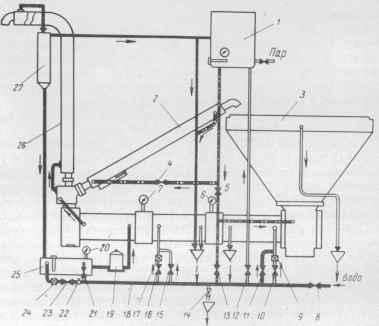 Схема работы темперирующей машины типа TA-TAG: 1 - бачок для нагрева воды; 2 - обратный трубопровод; 3...