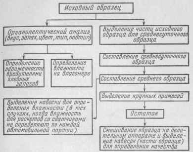 Схема анализа по