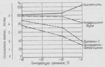 Рис. 7. Изменения химического состава замороженной черной смородины за 12 месяцев хранения при различном температурном режиме