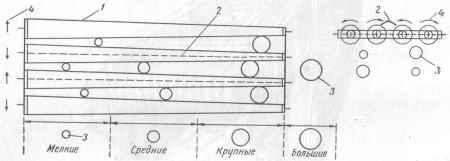 Рис. 10. Схема работы валкового калибрователя